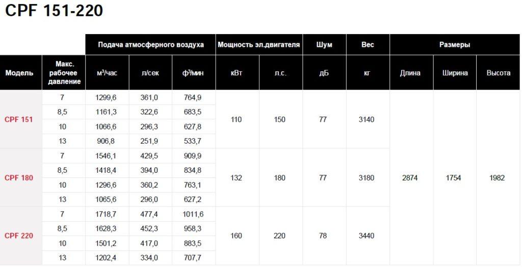 Технические характеристики компрессоров CPF 151 - 220