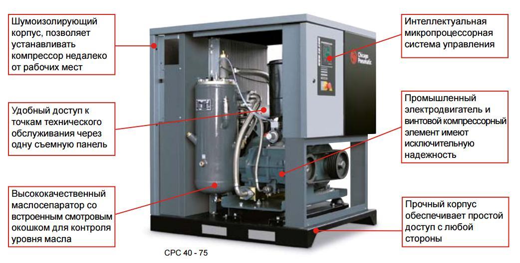 компрессоры-CPC-40-75