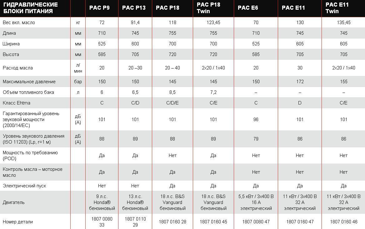 Таблица характеристик гидравлических станций питания