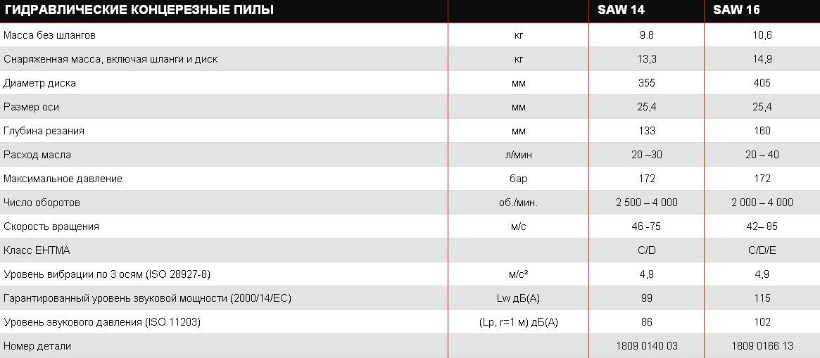 характеристики гидравлических дисковых пил Чикаго пневматик