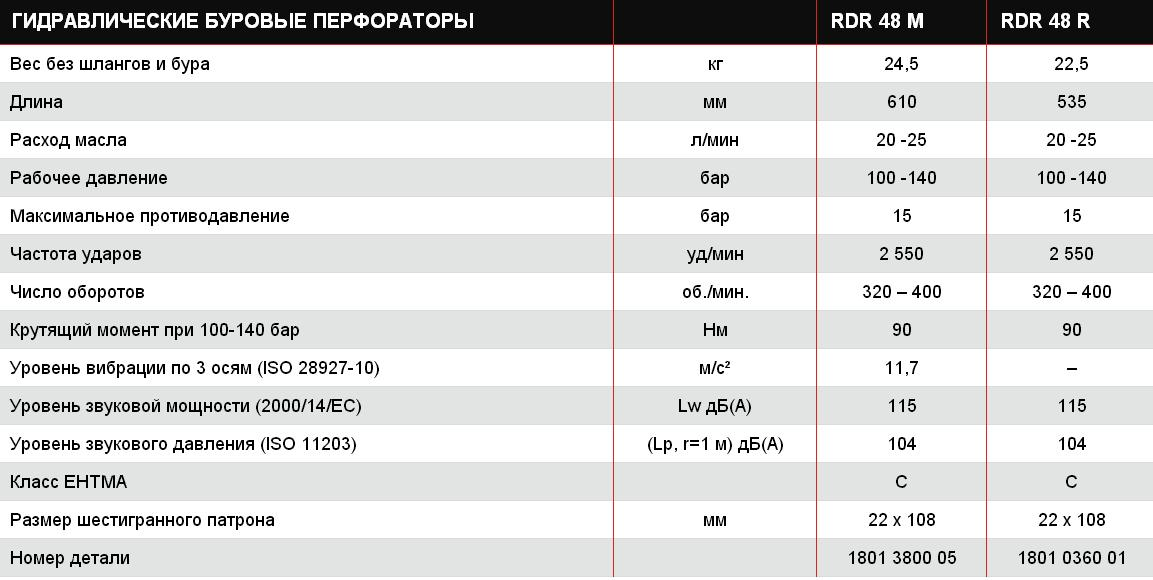 Модели гидравлического перфоратора RDR