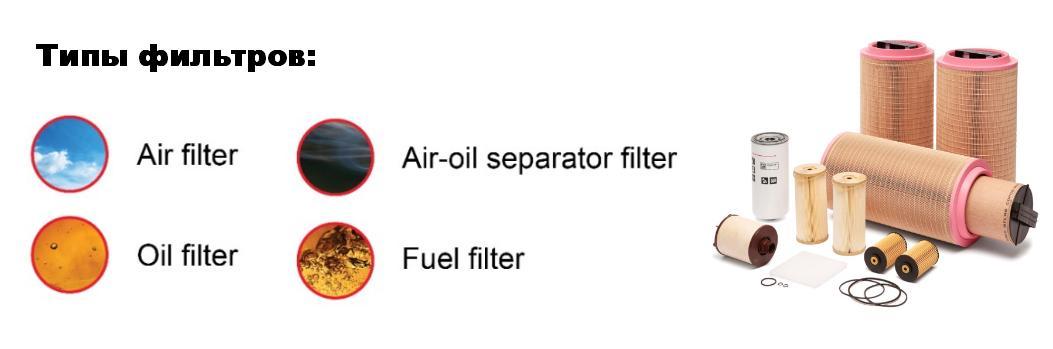 Типы фильтров для компрессоров