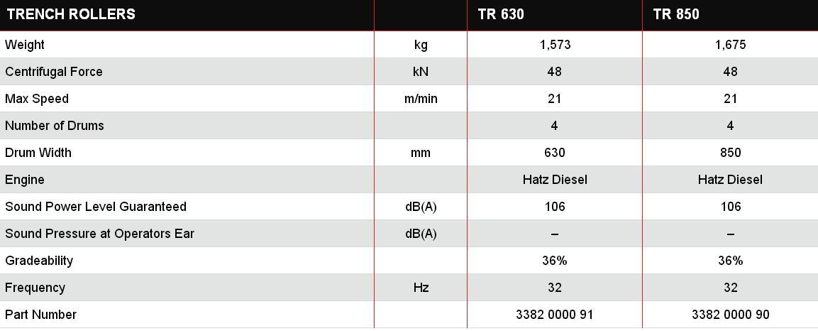 Траншейные катки таблица параметров