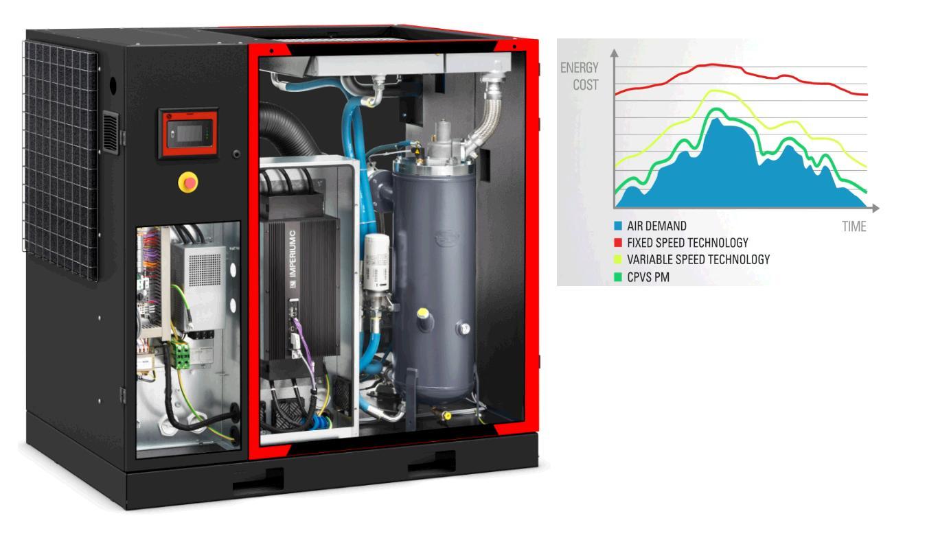 CPVS PM - новыеэнергоэффективные компрессорына постоянный магнитах iPM свысокоэффективным приводом