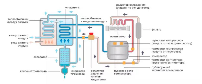 Схема работы осушителя воздуха