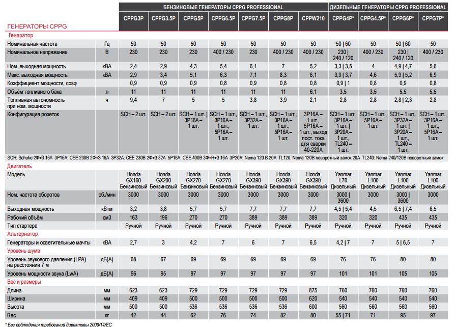 Технические характеристики бензиновых генераторов CPPG таблица 2