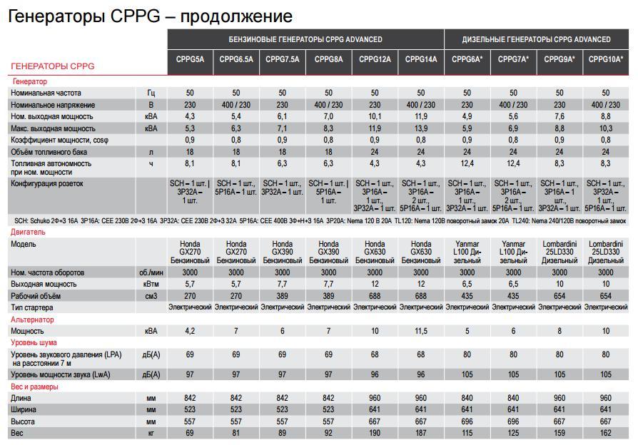 Технические характеристики бензиновых генераторов CPPG таблица 3