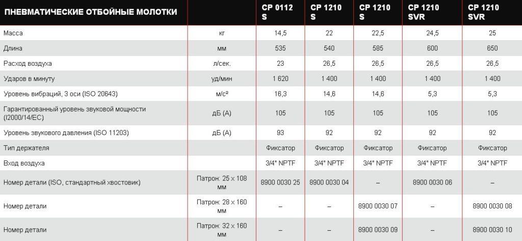 Таблица 2 параметров бетоноломов CP пневматических