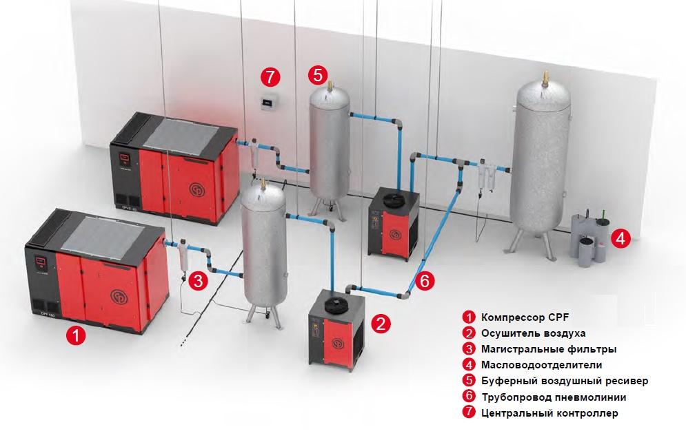 Схема сети на основе компрессоров CPF