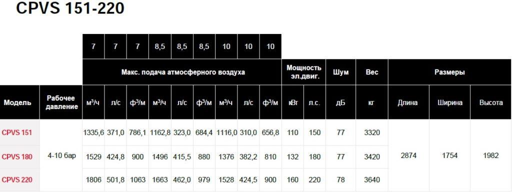 Модельный ряд компрессоров серии CPVS