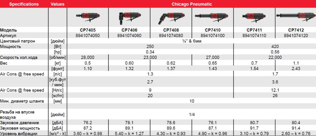 модельный ряд фрезерных машин Chicago Pneumatic