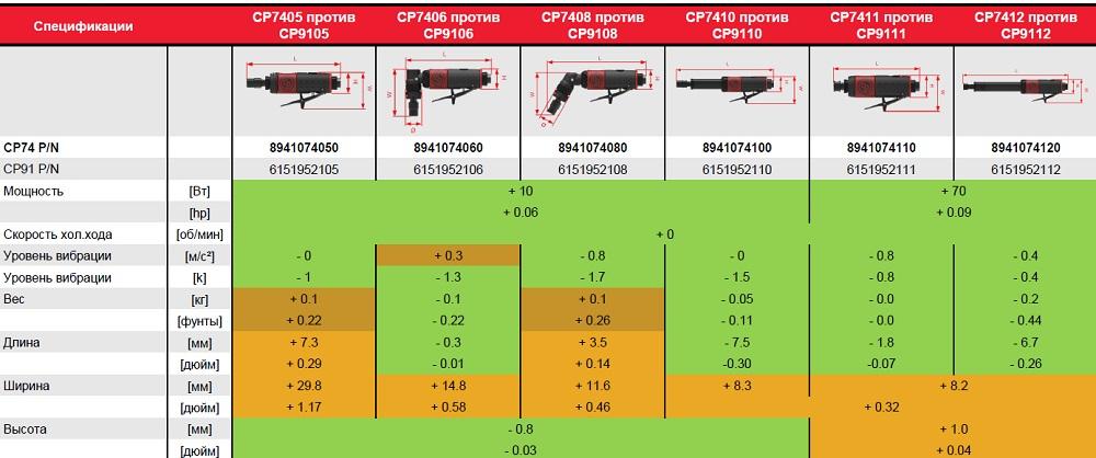 Сравнение характеристик пневматических боров и фрезеров